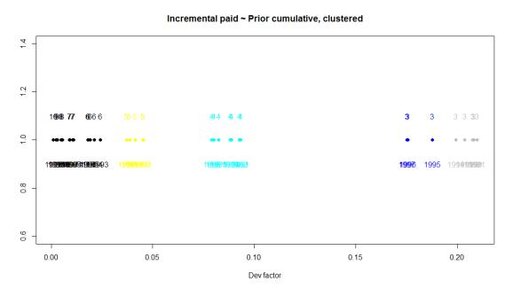 Clustered dev factors gt 2
