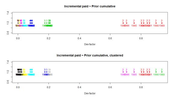 Clustered dev factors wCY