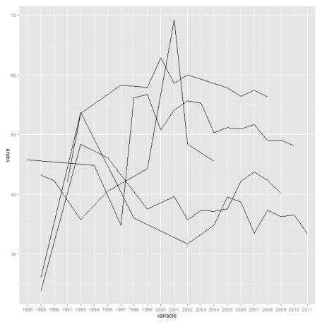 plot of chunk BiggestMovers