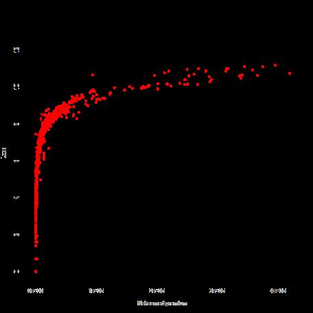 plot of chunk Munge