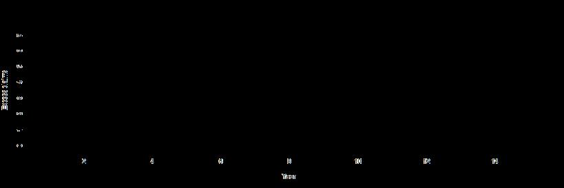 plot of chunk NextFive