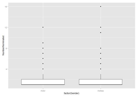 plot of chunk NumberNominated