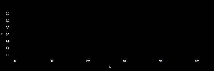 plot of chunk State