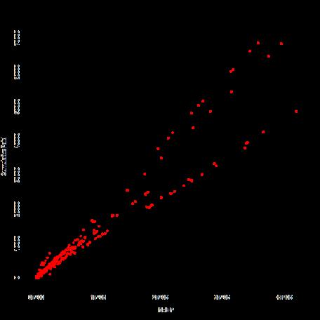 plot of chunk StateSims