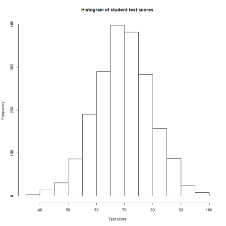 plot of chunk StudentResults