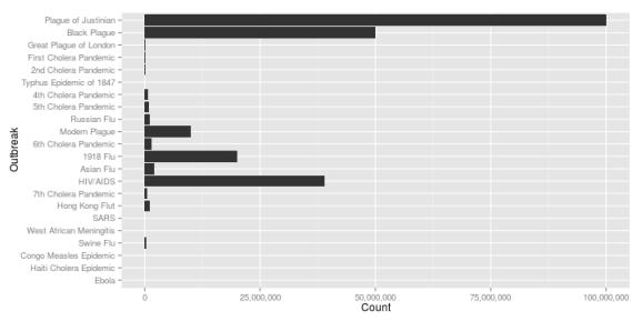 plot of chunk GetDataFrame